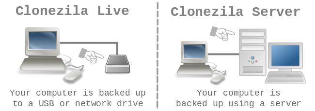 Clonezilla Live vs  Clonezilla Server (DRBL) | geekyprojects com